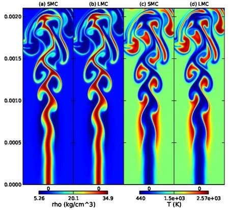 Optimized algorithms help methane flame simulations run 6x faster on NERSC supercomputer