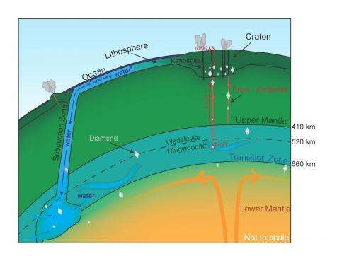 Water-rich gem points to vast 'oceans' beneath the Earth