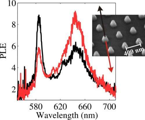 Pyramid nanoscale antennas beam light up and down