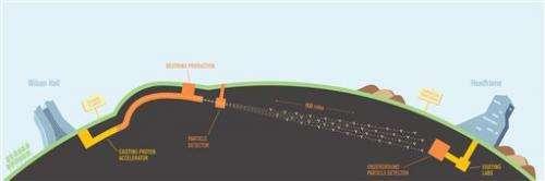 Physics panel to feds: Beam us up some neutrinos