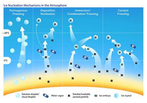 Pollution-coated particles bypass ice formation, but influence clouds