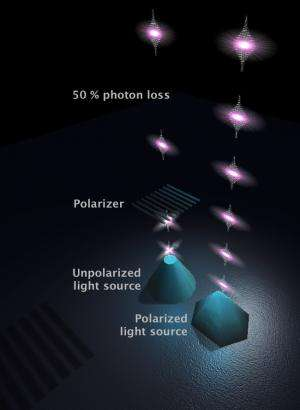 Quantum dots provide complete control of photons