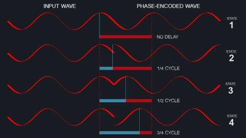 Record high data accuracy rates for phase-modulated transmission
