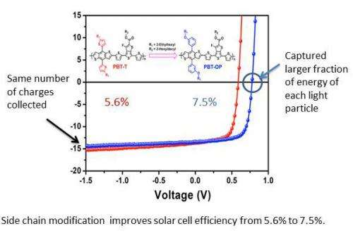 Researchers find simple, cheap way to increase solar cell efficiency