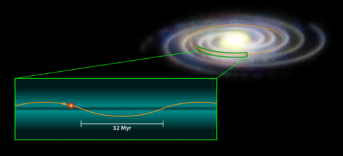 Researchers suggest dark matter disk in Milky Way plane could signal rash of comet strikes on Earth