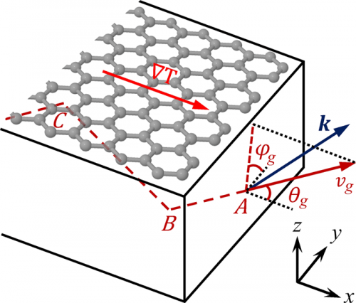 Research in phonon scattering sheds more light on graphene as a replacement for silicon