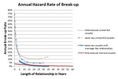 Same-sex marriages and heterosexual marriages show similar longevity