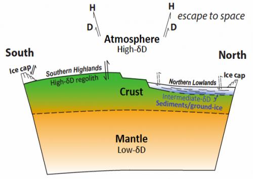 Scientists find meteoritic evidence of Mars water reservoir