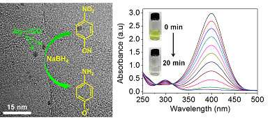 Silver nanoparticles on graphene oxide support