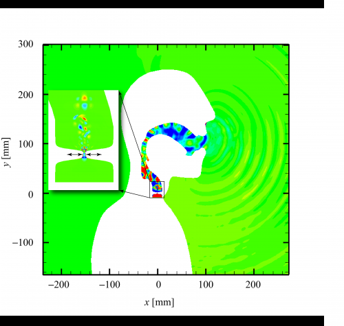 Simulations helps scientists understand and control turbulence in humans and machines