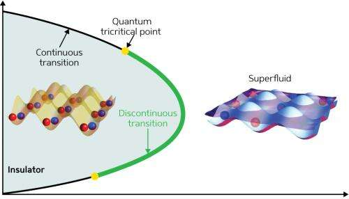 Simulations reveal exotic quantum phase transitions in optically trapped superfluid atoms