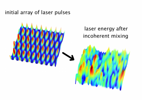 Smaller accelerators for particle physics?