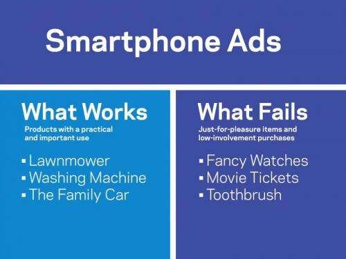 Smarter ads for smartphones: When they do and don't work