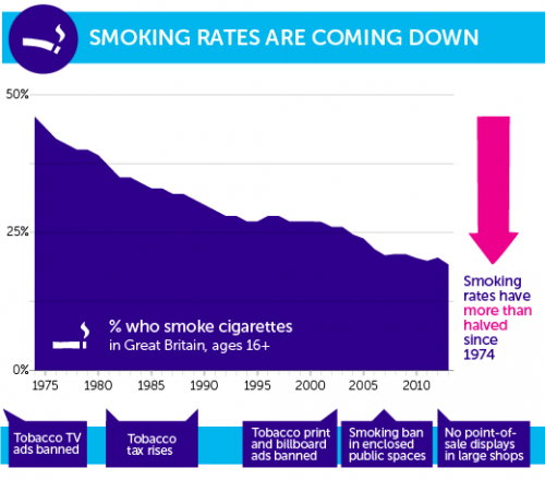 Smoking rates halve since 1970s