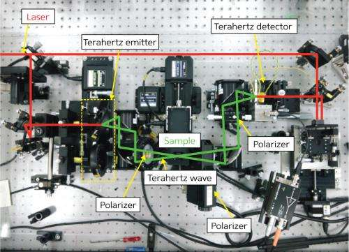 Technologies for the optical characterization of materials at terahertz frequencies