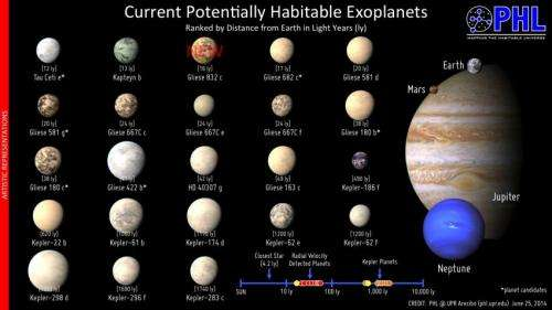 The possible living-supporting planets