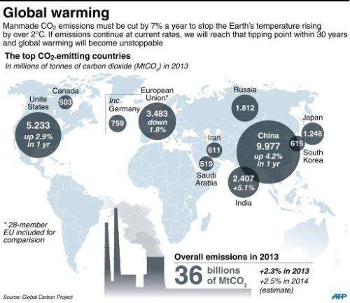 The world's top 10 CO2-emitting countries, plus the EU
