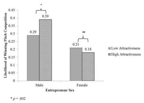 Study finds investors prefer good-looking male backed entrepreneurial ventures