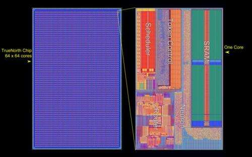 TrueNorth: a 'brain-like' chip to turn computing on its head