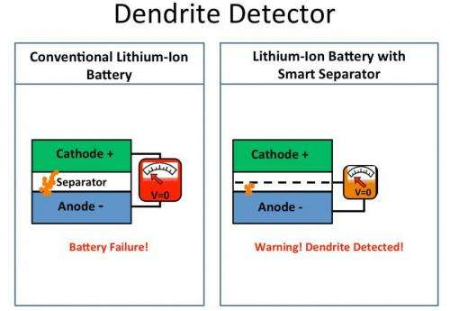 Stanford scientists create a 'smart' lithium-ion battery that warns of fire hazard