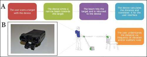 User-friendly electronic 'EyeCane' enhances navigational abilities for the blind