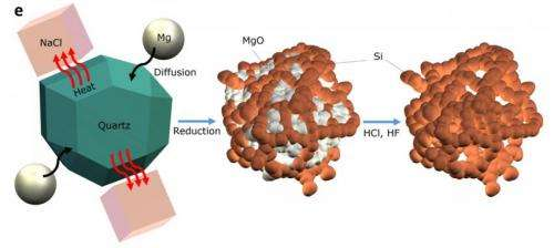 Using sand to improve battery performance