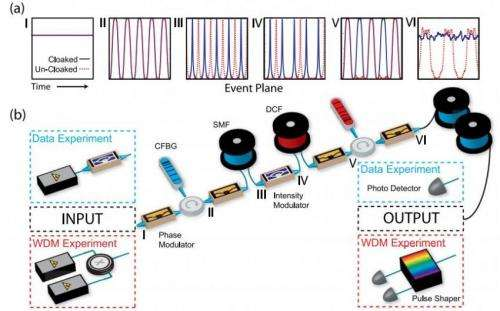 Engineers build time cloak that hides messages in laser light