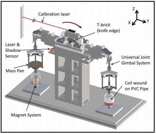 NIST physicists build a watt balance using LEGO blocks to measure Planck's constant