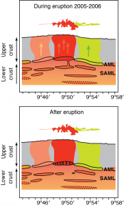 Volcanic plumbing at mid-ocean ridges goes far deeper than thought
