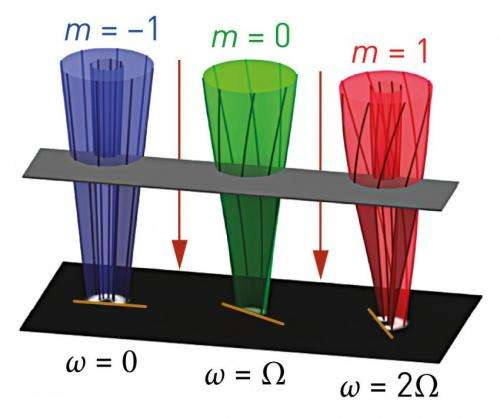 Vortex of electrons provides unprecedented information on magnetic quantum states in solids