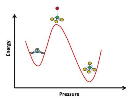 Watching the structure of glass under pressure