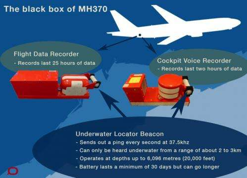 What a black box can tell us about missing flight MH370
