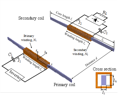 Wireless power transfer achieved at 5-meter distance