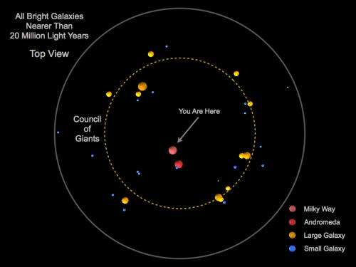 York U astronomer maps out Earth's place in the universe among 'Council of Giants'