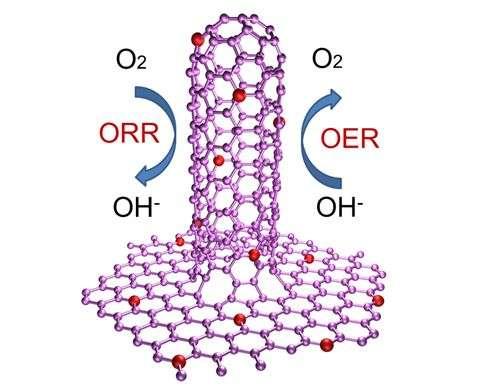 Rational hybridization of N-doped graphene/carbon nanotubes for oxygen reduction and oxygen evolution reaction