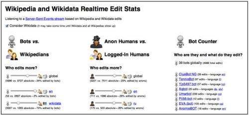 Google engineer creates application that monitors Wikipedia content bots