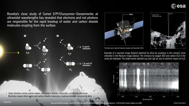 Alice instrument's ultraviolet close-up provides a surprising discovery about comet's atmosphere