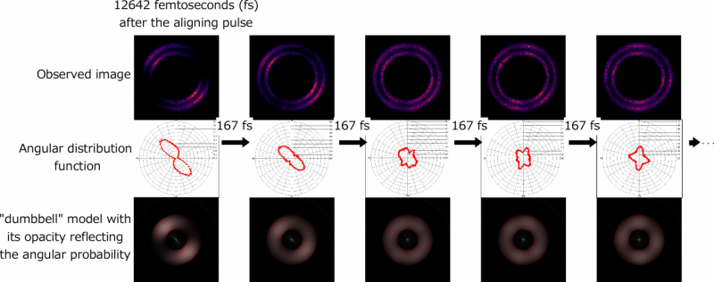 A 'movie' of ultrafast rotating molecules at a hundred billion per second