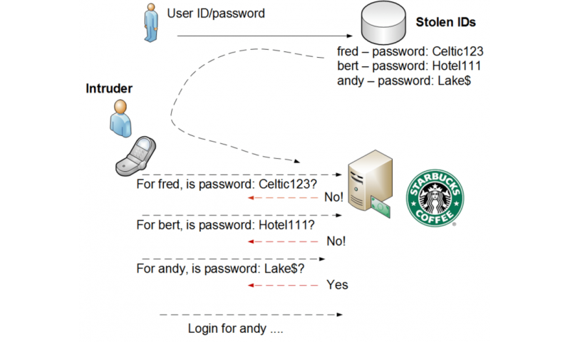 Apple and Starbucks could have avoided being hacked if they'd taken this simple step