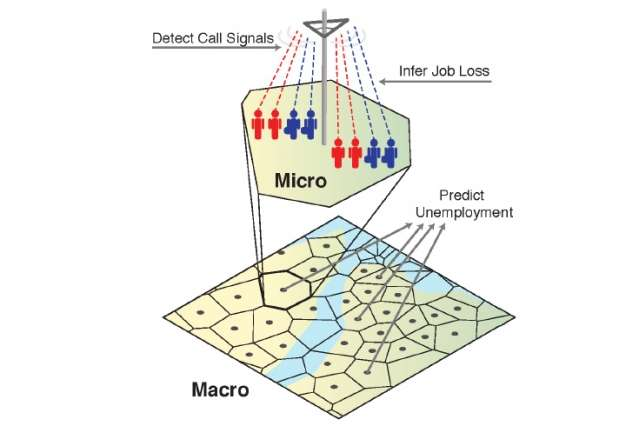 Can phone data detect real-time unemployment?