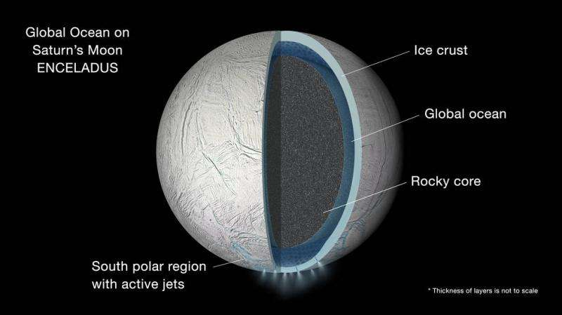 Cassini plunged into icy plumes of Enceladus