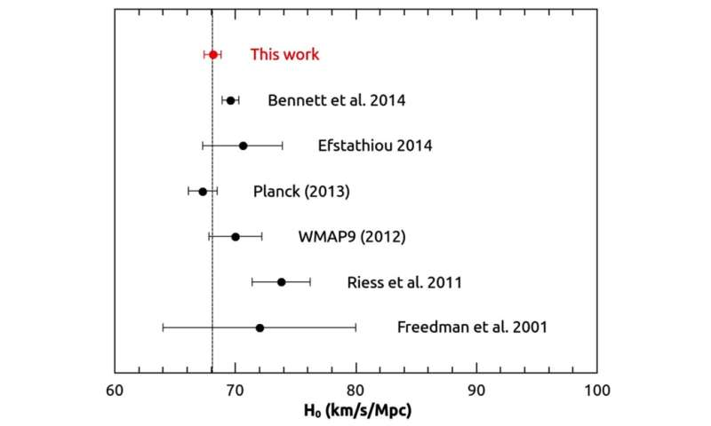 Chinese researchers questioned the measurement of the Hubble constant by Nobel laureate Riess' team