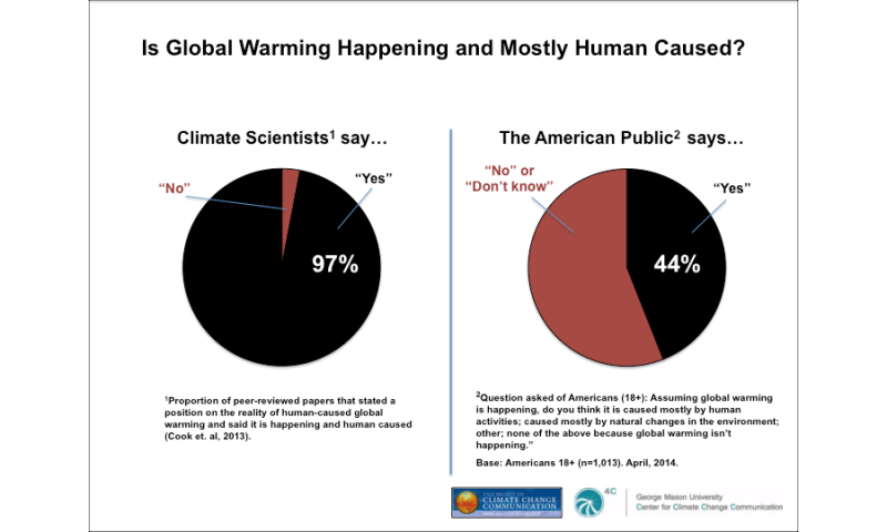 Communicating the consensus on climate change