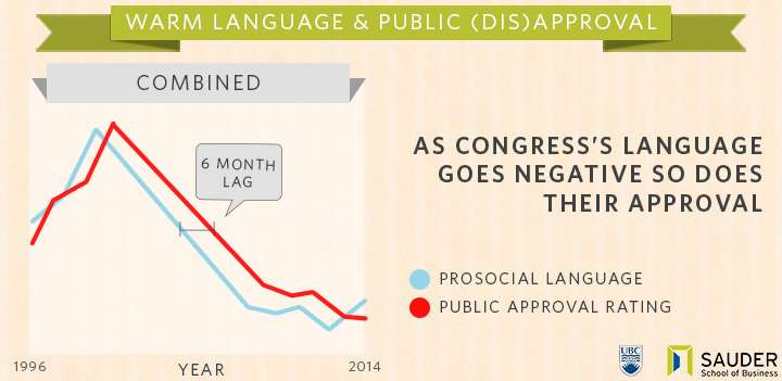 Congress approval rating tanking over poor choice of words