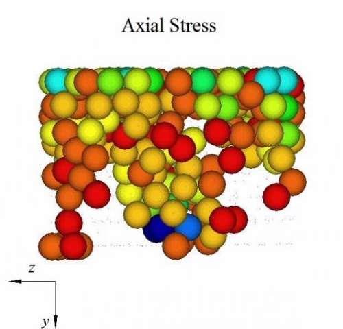 Dingo helped Kowari to explain how granular material behaves under stress