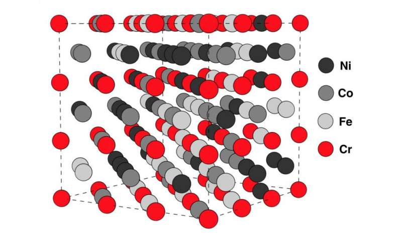 Electron spin brings order to high entropy alloys
