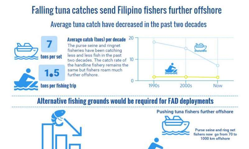 Falling tuna catches sends Filipino fishers further offshore