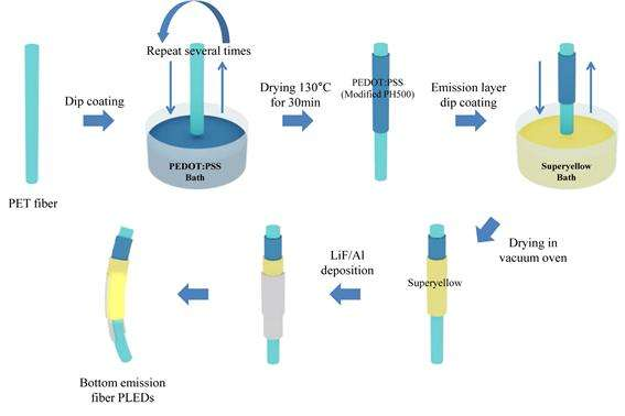 Fiber-like light emitting diodes for wearable displays