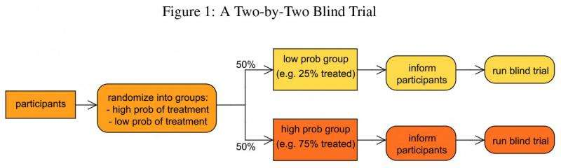 Gold-standard clinical trials fail to capture how behavior changes influence treatment