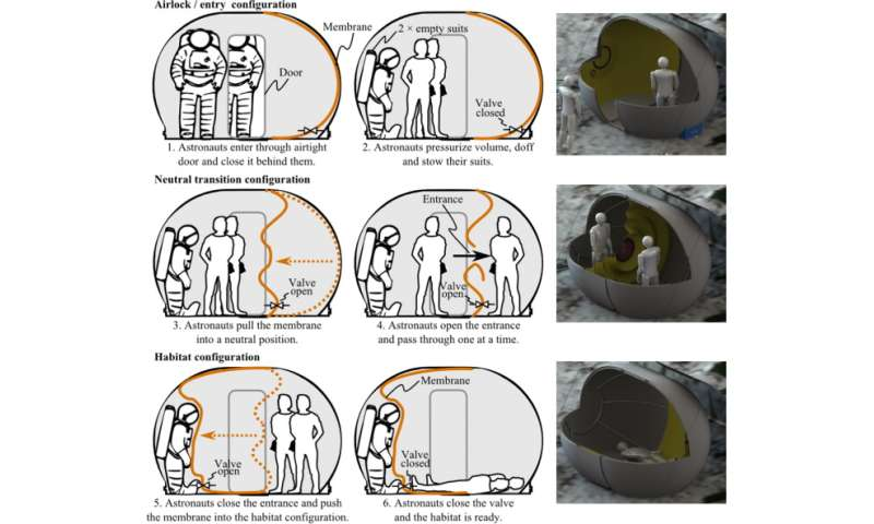Habitat is designed to provide stay on the moon, sleeps two